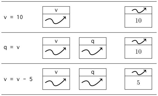 Schema di funzionamento delle variabili riferimento