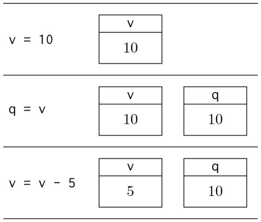 Schema di funzionamento delle variabili valore