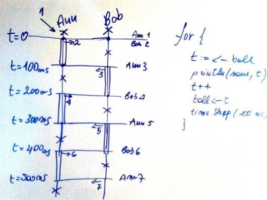 Schema dinamico per goroutine
