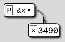 pointerdiagram