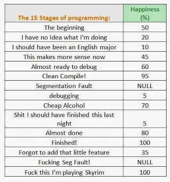 15-stages-ofprogramming