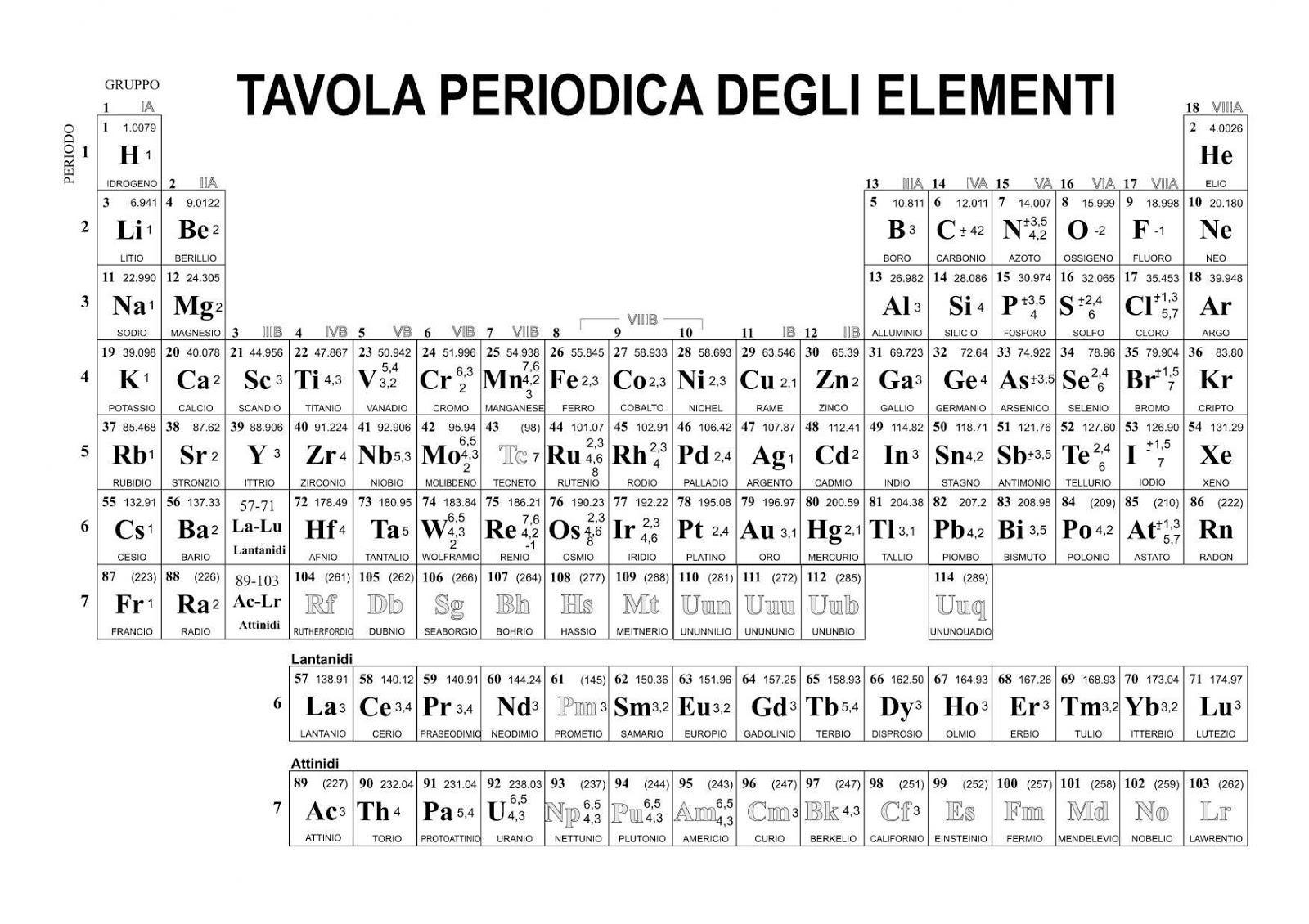 61ll35 ok panico - Tavola periodica degli elementi pdf ...