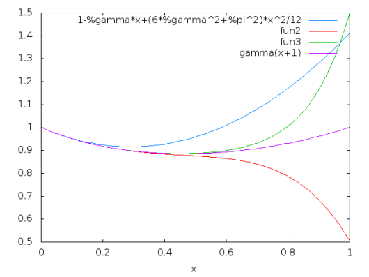 graph0